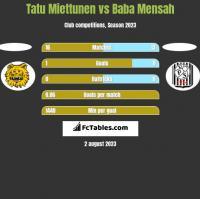 Tatu Miettunen vs Baba Mensah h2h player stats