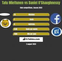 Tatu Miettunen vs Daniel O'Shaughnessy h2h player stats