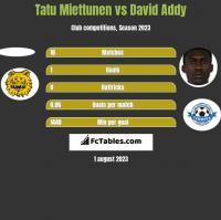 Tatu Miettunen vs David Addy h2h player stats