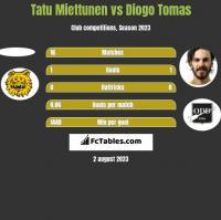 Tatu Miettunen vs Diogo Tomas h2h player stats