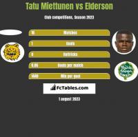 Tatu Miettunen vs Elderson h2h player stats