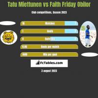 Tatu Miettunen vs Faith Friday Obilor h2h player stats