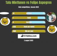 Tatu Miettunen vs Felipe Aspegren h2h player stats