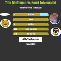 Tatu Miettunen vs Henri Toivomaeki h2h player stats