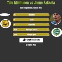 Tatu Miettunen vs Janne Saksela h2h player stats