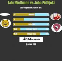 Tatu Miettunen vs Juho Pirttijoki h2h player stats