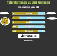 Tatu Miettunen vs Juri Kinnunen h2h player stats