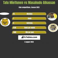 Tatu Miettunen vs Masahudu Alhassan h2h player stats