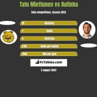 Tatu Miettunen vs Rafinha h2h player stats