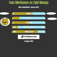Tatu Miettunen vs Tabi Manga h2h player stats