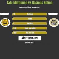 Tatu Miettunen vs Rasmus Holma h2h player stats