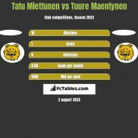 Tatu Miettunen vs Tuure Maentynen h2h player stats