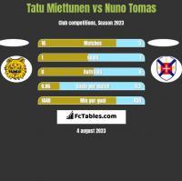 Tatu Miettunen vs Nuno Tomas h2h player stats