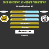 Tatu Miettunen vs Juhani Pikkarainen h2h player stats