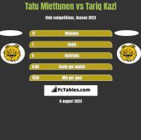 Tatu Miettunen vs Tariq Kazi h2h player stats