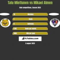Tatu Miettunen vs Mikael Almen h2h player stats