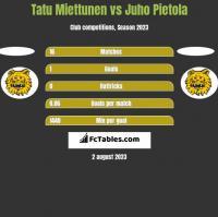Tatu Miettunen vs Juho Pietola h2h player stats