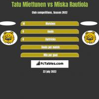 Tatu Miettunen vs Miska Rautiola h2h player stats