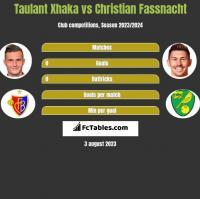 Taulant Xhaka vs Christian Fassnacht h2h player stats