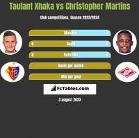 Taulant Xhaka vs Christopher Martins h2h player stats