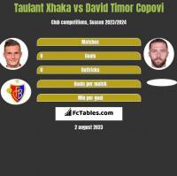 Taulant Xhaka vs David Timor Copovi h2h player stats