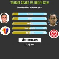 Taulant Xhaka vs Djibril Sow h2h player stats