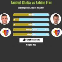 Taulant Xhaka vs Fabian Frei h2h player stats