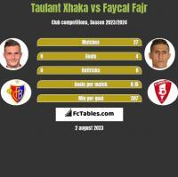 Taulant Xhaka vs Faycal Fajr h2h player stats