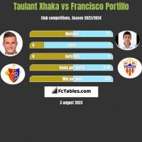 Taulant Xhaka vs Francisco Portillo h2h player stats