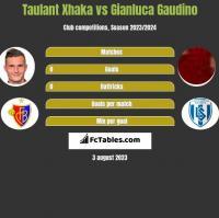 Taulant Xhaka vs Gianluca Gaudino h2h player stats