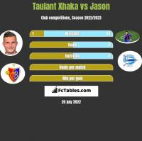 Taulant Xhaka vs Jason h2h player stats