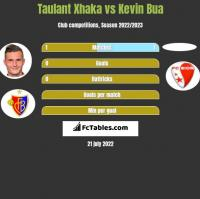 Taulant Xhaka vs Kevin Bua h2h player stats