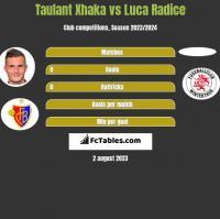 Taulant Xhaka vs Luca Radice h2h player stats