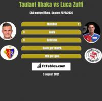 Taulant Xhaka vs Luca Zuffi h2h player stats