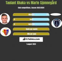Taulant Xhaka vs Marte Sjønnegård h2h player stats