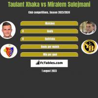 Taulant Xhaka vs Miralem Sulejmani h2h player stats