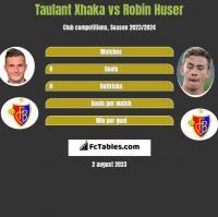 Taulant Xhaka vs Robin Huser h2h player stats