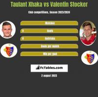 Taulant Xhaka vs Valentin Stocker h2h player stats