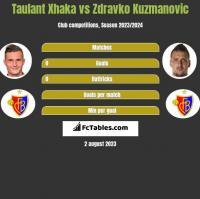 Taulant Xhaka vs Zdravko Kuzmanovic h2h player stats