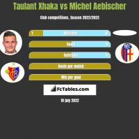 Taulant Xhaka vs Michel Aebischer h2h player stats