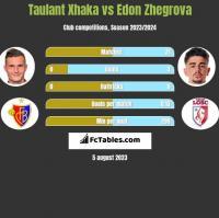 Taulant Xhaka vs Edon Zhegrova h2h player stats
