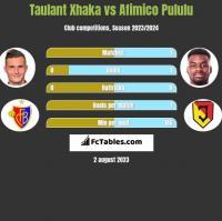 Taulant Xhaka vs Afimico Pululu h2h player stats