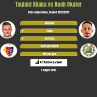 Taulant Xhaka vs Noah Okafor h2h player stats