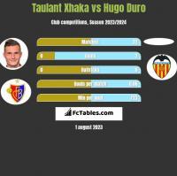 Taulant Xhaka vs Hugo Duro h2h player stats