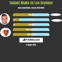 Taulant Xhaka vs Leo Seydoux h2h player stats
