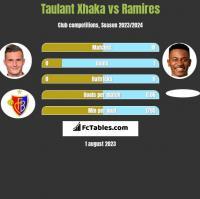 Taulant Xhaka vs Ramires h2h player stats