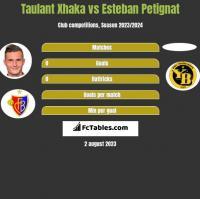 Taulant Xhaka vs Esteban Petignat h2h player stats
