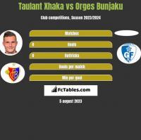 Taulant Xhaka vs Orges Bunjaku h2h player stats