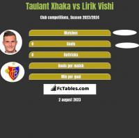 Taulant Xhaka vs Lirik Vishi h2h player stats