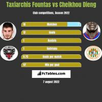 Taxiarchis Fountas vs Cheikhou Dieng h2h player stats